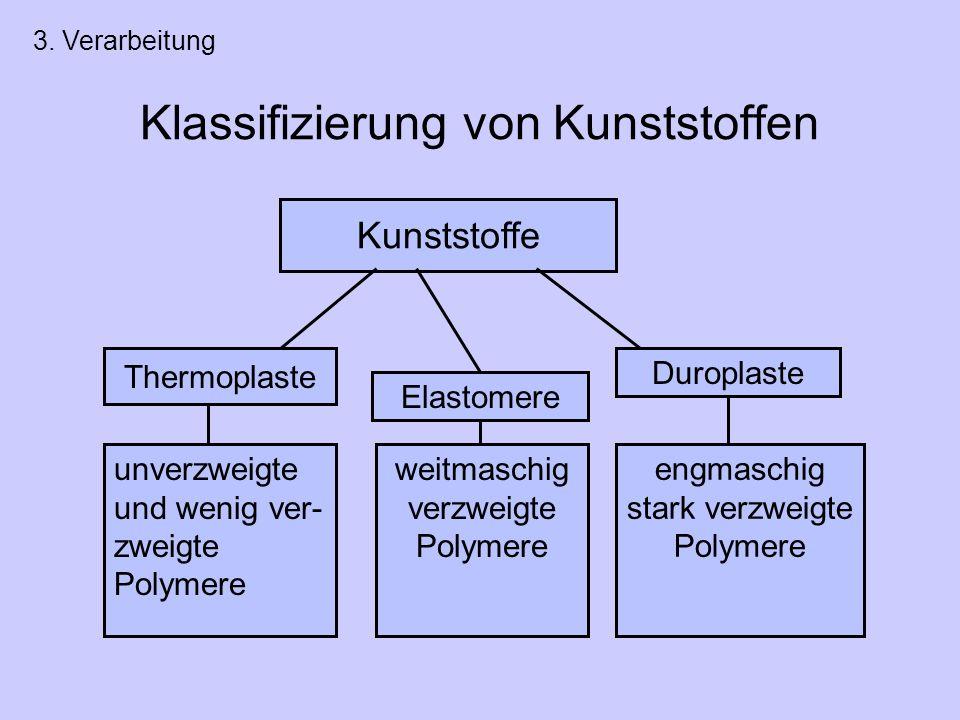 Klassifizierung von Kunststoffen Kunststoffe unverzweigte und wenig ver- zweigte Polymere weitmaschig verzweigte Polymere Thermoplaste Elastomere Duroplaste engmaschig stark verzweigte Polymere 3.