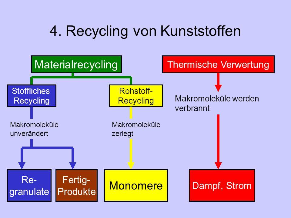 4. Recycling von Kunststoffen Materialrecycling Thermische Verwertung Makromoleküle werden verbrannt Dampf, Strom Stoffliches Recycling Rohstoff- Recy
