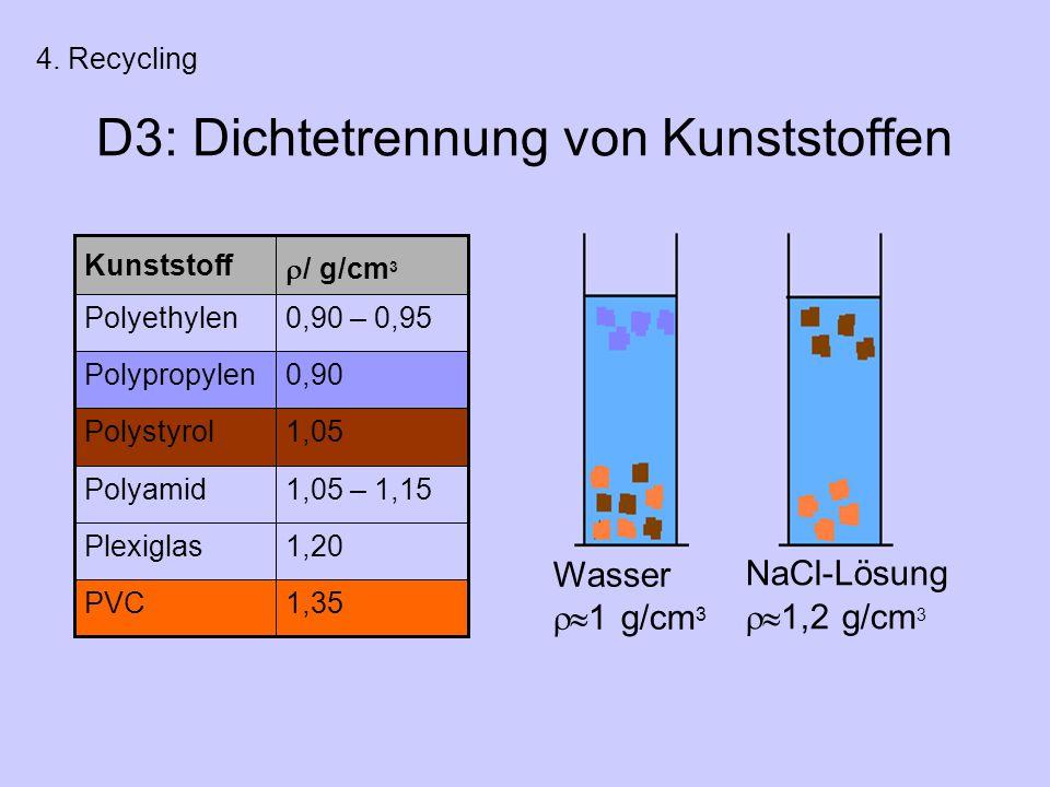 D3: Dichtetrennung von Kunststoffen Wasser  1 g/cm 3 NaCl-Lösung  1,2 g/cm 3 1,35PVC 1,20Plexiglas 1,05 – 1,15Polyamid 1,05Polystyrol 0,90Polypropylen 0,90 – 0,95Polyethylen  / g/cm 3 Kunststoff 4.