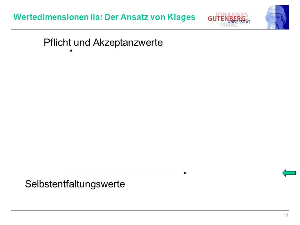 """12 Zum Ansatz von Klages: Kritik an Inglehart → 2 Dimensionen Zentrale Stellung der """"Wertesynthese"""