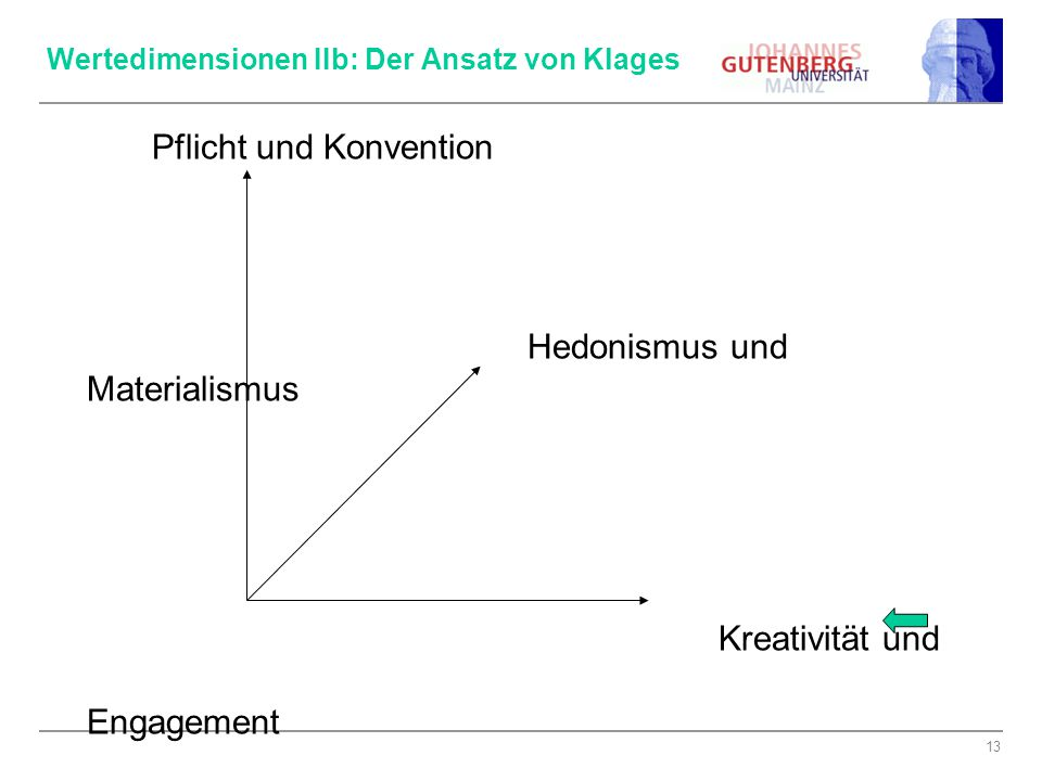 14 Messung (Klages): 12 Werorientierungen 3 Wertedimensionen Pflicht / Konvention Hedonismus / Mat.