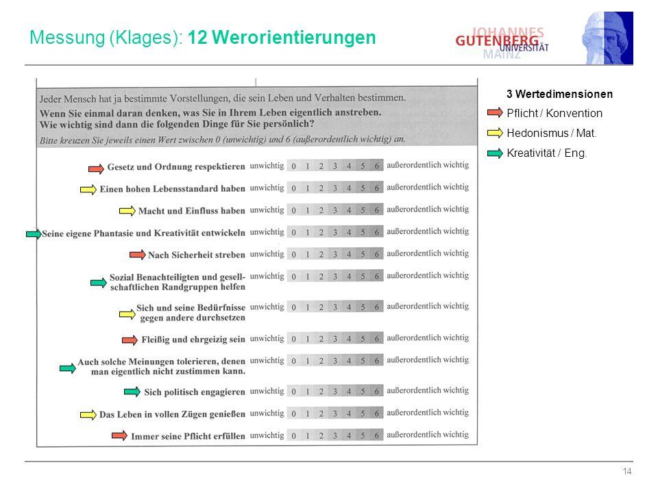 14 Messung (Klages): 12 Werorientierungen 3 Wertedimensionen Pflicht / Konvention Hedonismus / Mat. Kreativität / Eng.