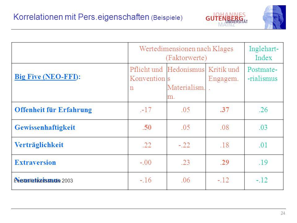 24 Korrelationen mit Pers.eigenschaften (Beispiele) Wertedimensionen nach Klages (Faktorwerte) Inglehart- Index Big Five (NEO-FFI): Pflicht und Konven