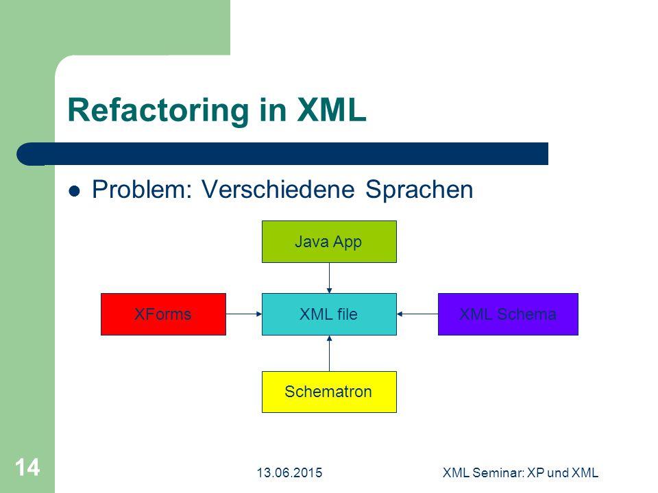 13.06.2015XML Seminar: XP und XML 14 Refactoring in XML Problem: Verschiedene Sprachen XML fileXForms Schematron XML Schema Java App