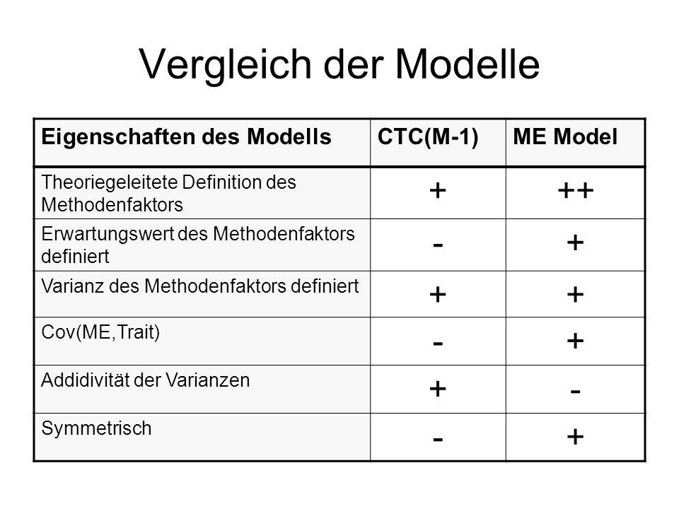 Vergleich der Modelle Eigenschaften des ModellsCTC(M-1)ME Model Theoriegeleitete Definition des Methodenfaktors +++ Erwartungswert des Methodenfaktors definiert -+ Varianz des Methodenfaktors definiert ++ Cov(ME,Trait) -+ Addidivität der Varianzen +- Symmetrisch -+