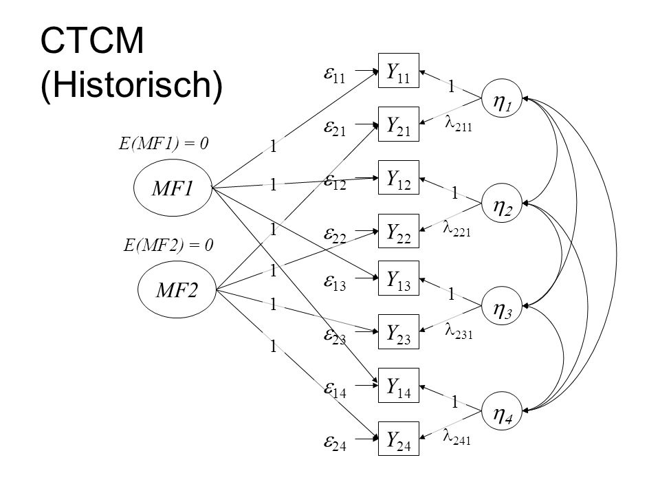 CTCM (Historisch) Y 12 Y 21 Y 11  1 Y 22  211 1  221  Y 14 Y 23 Y 13  1 Y 24  231 1  241  MF2  11  21  12  22  13  23  14  24 1 E(MF2) = 0 1 1 1 MF1 E(MF1) = 0 1 1