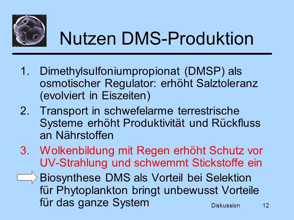 Diskussion12 Nutzen DMS-Produktion 1.Dimethylsulfoniumpropionat (DMSP) als osmotischer Regulator: erhöht Salztoleranz (evolviert in Eiszeiten) 2.Transport in schwefelarme terrestrische Systeme erhöht Produktivität und Rückfluss an Nährstoffen 3.Wolkenbildung mit Regen erhöht Schutz vor UV-Strahlung und schwemmt Stickstoffe ein Biosynthese DMS als Vorteil bei Selektion für Phytoplankton bringt unbewusst Vorteile für das ganze System