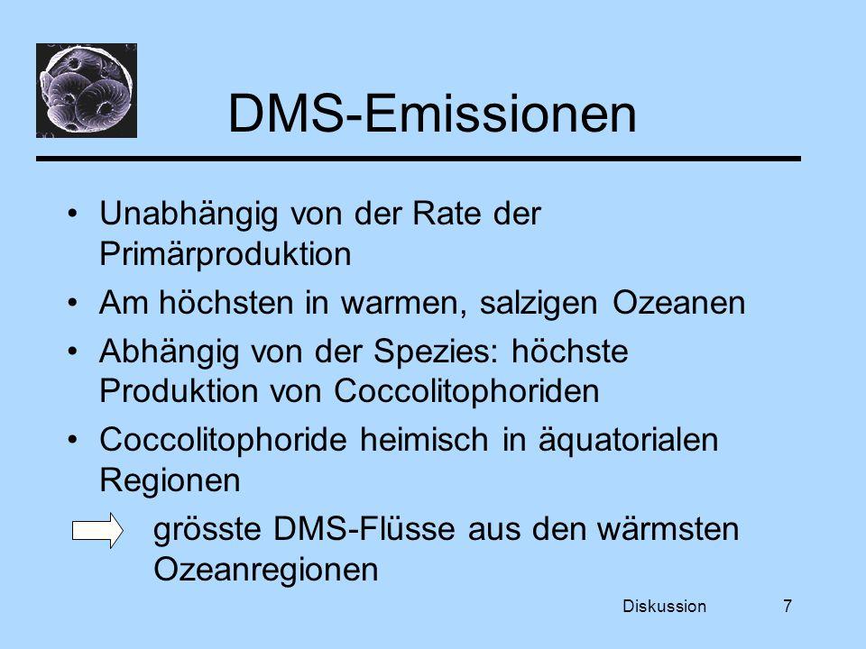 Diskussion7 DMS-Emissionen Unabhängig von der Rate der Primärproduktion Am höchsten in warmen, salzigen Ozeanen Abhängig von der Spezies: höchste Produktion von Coccolitophoriden Coccolitophoride heimisch in äquatorialen Regionen grösste DMS-Flüsse aus den wärmsten Ozeanregionen