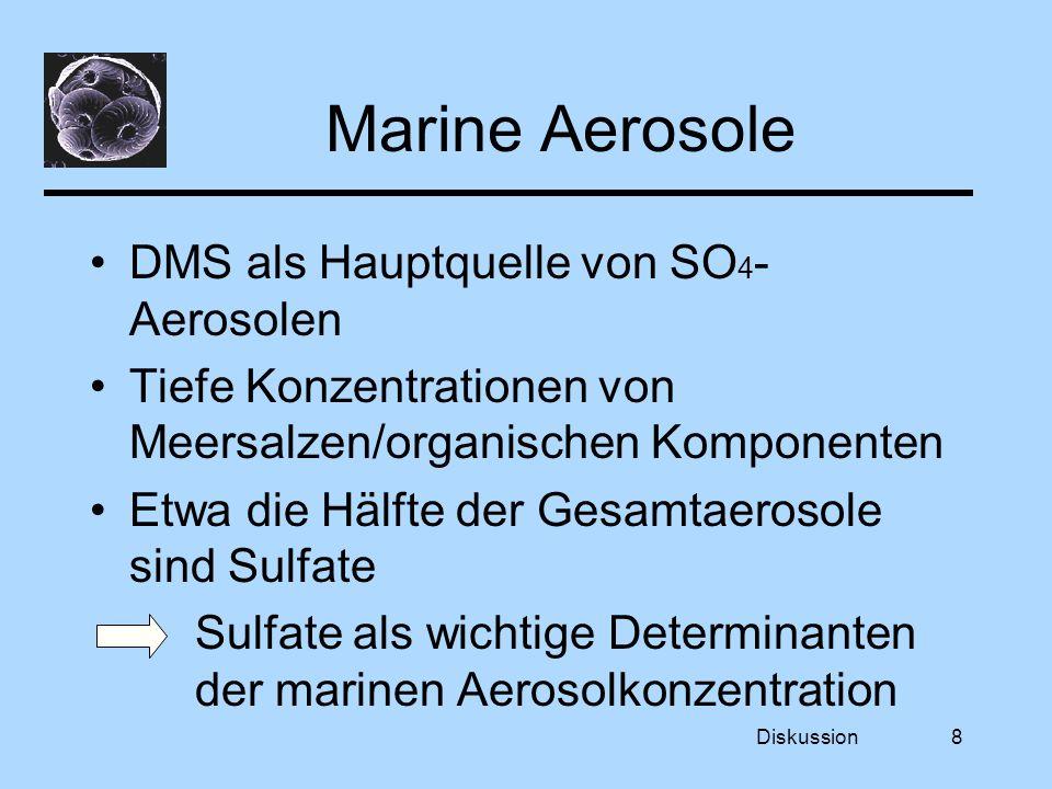 Diskussion8 Marine Aerosole DMS als Hauptquelle von SO 4 - Aerosolen Tiefe Konzentrationen von Meersalzen/organischen Komponenten Etwa die Hälfte der Gesamtaerosole sind Sulfate Sulfate als wichtige Determinanten der marinen Aerosolkonzentration