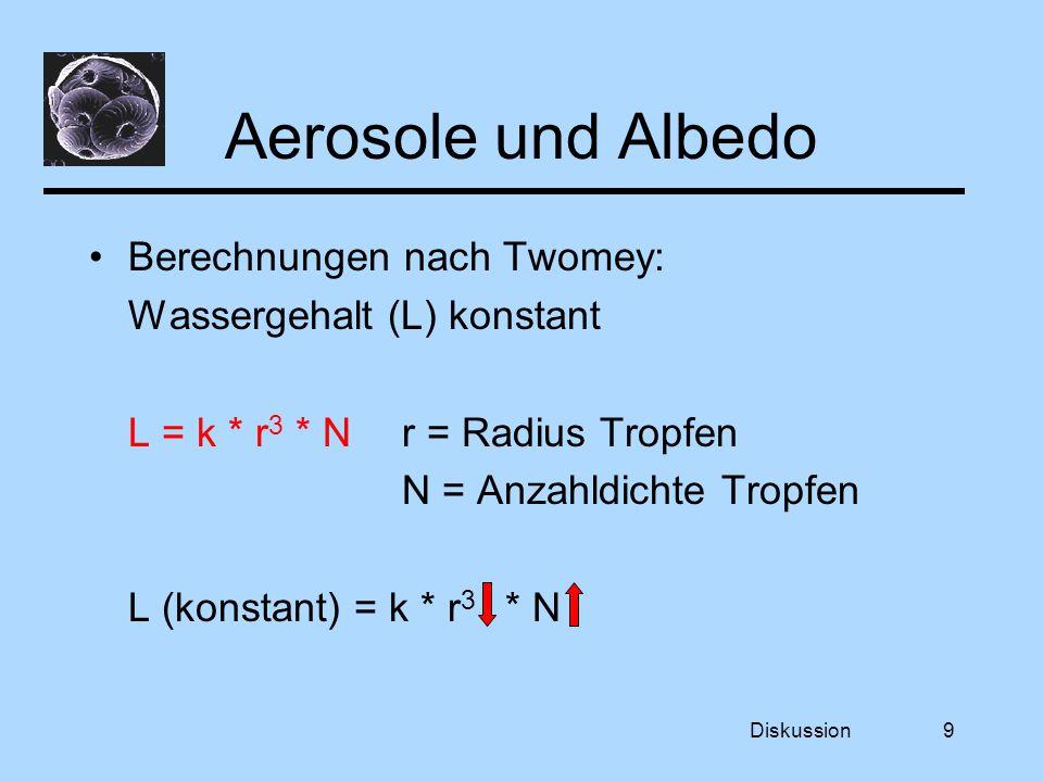 Diskussion9 Aerosole und Albedo Berechnungen nach Twomey: Wassergehalt (L) konstant L = k * r 3 * Nr = Radius Tropfen N = Anzahldichte Tropfen L (konstant) = k * r 3 * N