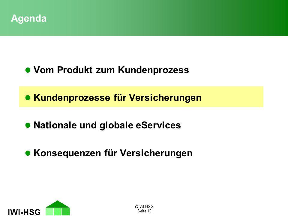  IWI-HSG Seite 10 IWI-HSG l Vom Produkt zum Kundenprozess l Kundenprozesse für Versicherungen l Nationale und globale eServices l Konsequenzen für Versicherungen Agenda