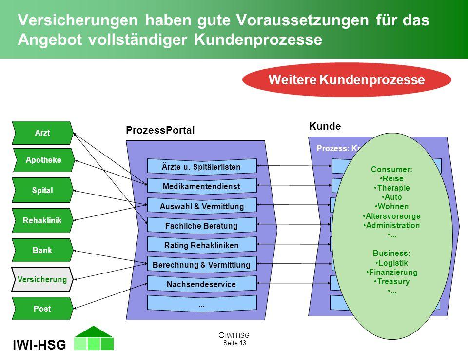  IWI-HSG Seite 13 IWI-HSG Versicherungen haben gute Voraussetzungen für das Angebot vollständiger Kundenprozesse Weitere Kundenprozesse ProzessPortal