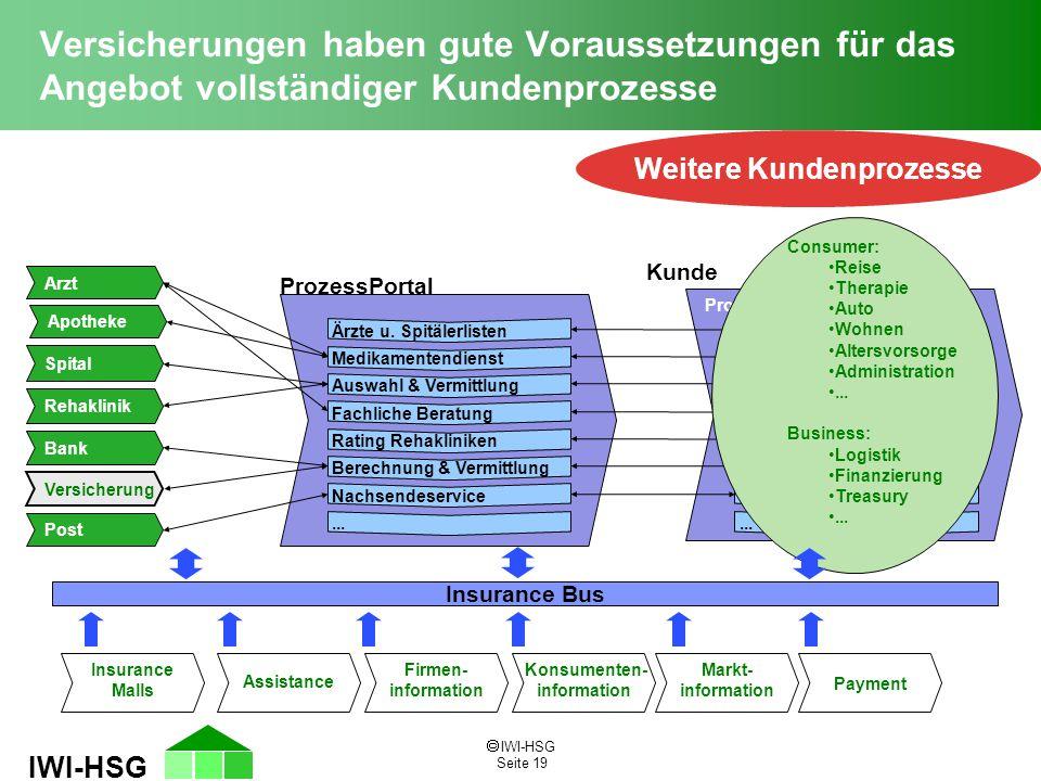  IWI-HSG Seite 19 IWI-HSG Versicherungen haben gute Voraussetzungen für das Angebot vollständiger Kundenprozesse Weitere Kundenprozesse ProzessPortal