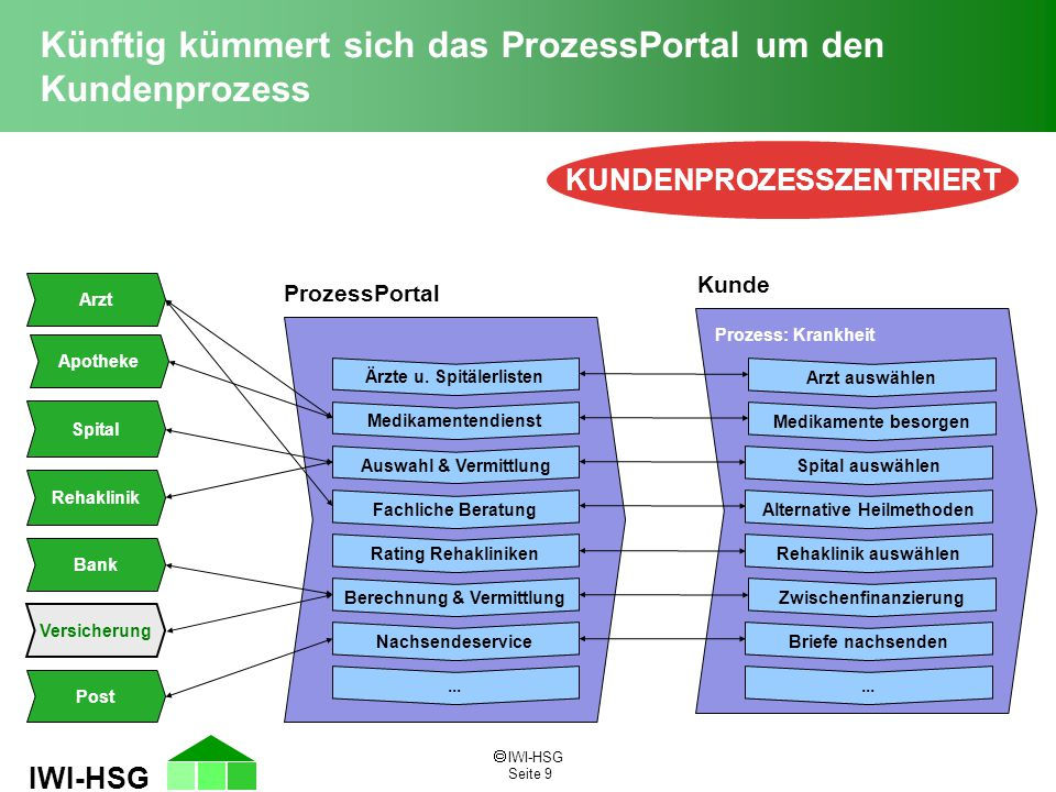  IWI-HSG Seite 9 IWI-HSG Künftig kümmert sich das ProzessPortal um den Kundenprozess KUNDENPROZESSZENTRIERT ProzessPortal Ärzte u. Spitälerlisten Med