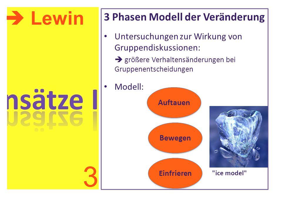 3 Phasen Modell der Veränderung Untersuchungen zur Wirkung von Gruppendiskussionen:  größere Verhaltensänderungen bei Gruppenentscheidungen Modell: 