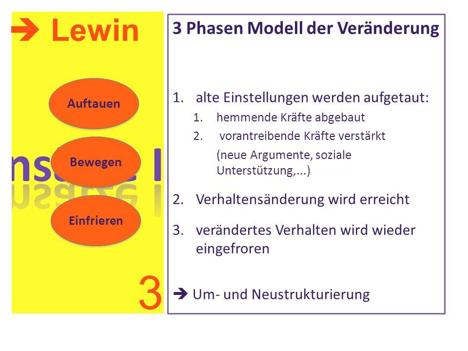 3 Phasen Modell der Veränderung 1.alte Einstellungen werden aufgetaut: 1.hemmende Kräfte abgebaut 2. vorantreibende Kräfte verstärkt (neue Argumente,