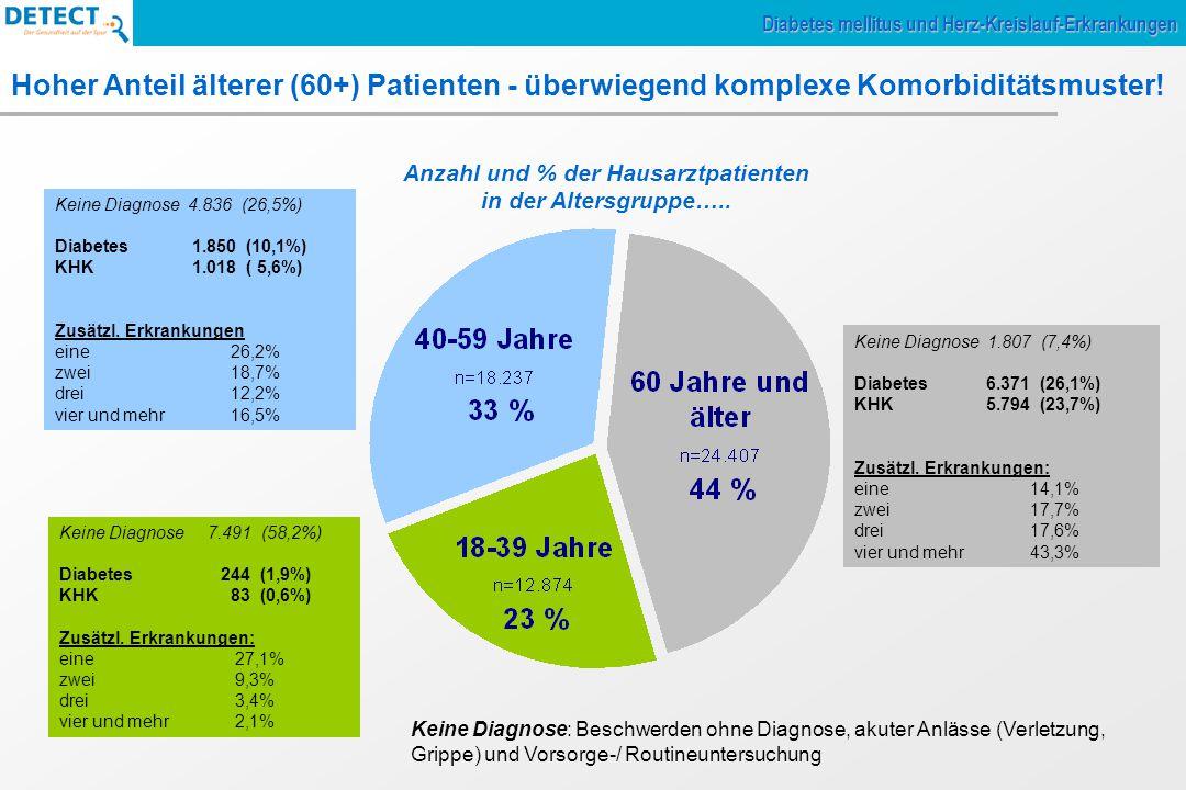 Keine Diagnose 7.491 (58,2%) Diabetes 244 (1,9%) KHK 83 (0,6%) Zusätzl. Erkrankungen: eine27,1% zwei 9,3% drei 3,4% vier und mehr 2,1% Keine Diagnose