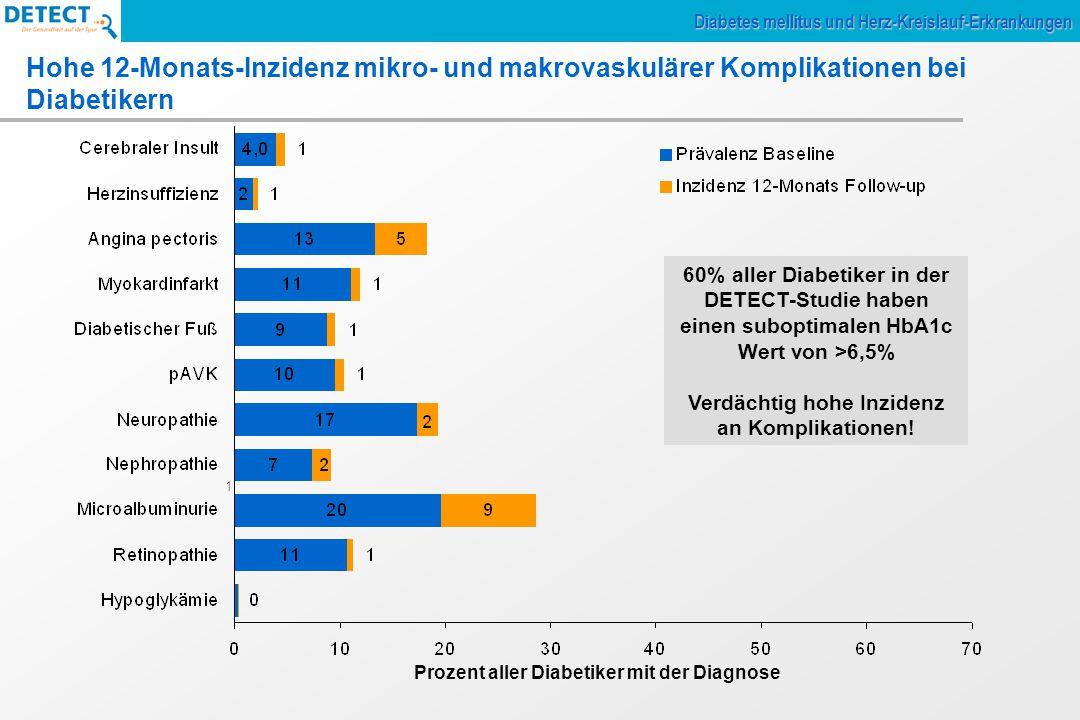 Prozent aller Diabetiker mit der Diagnose 1 Hohe 12-Monats-Inzidenz mikro- und makrovaskulärer Komplikationen bei Diabetikern Diabetes mellitus und Herz-Kreislauf-Erkrankungen 60% aller Diabetiker in der DETECT-Studie haben einen suboptimalen HbA1c Wert von >6,5% Verdächtig hohe Inzidenz an Komplikationen!