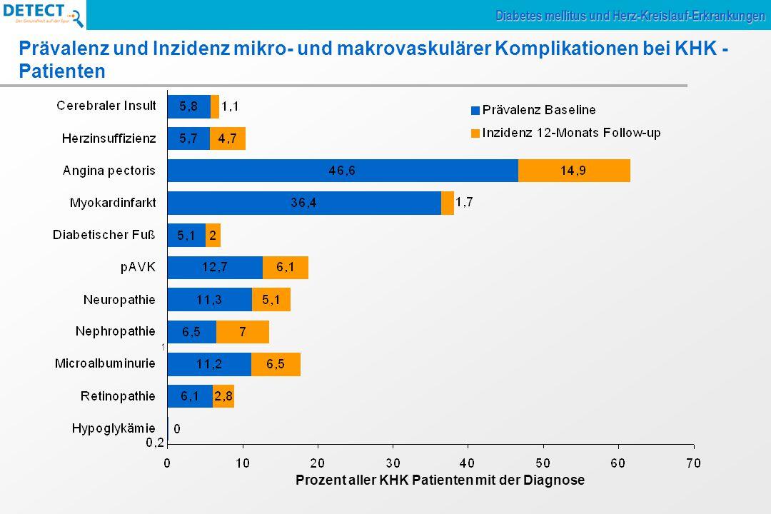 Prozent aller KHK Patienten mit der Diagnose 1 Prävalenz und Inzidenz mikro- und makrovaskulärer Komplikationen bei KHK - Patienten Diabetes mellitus