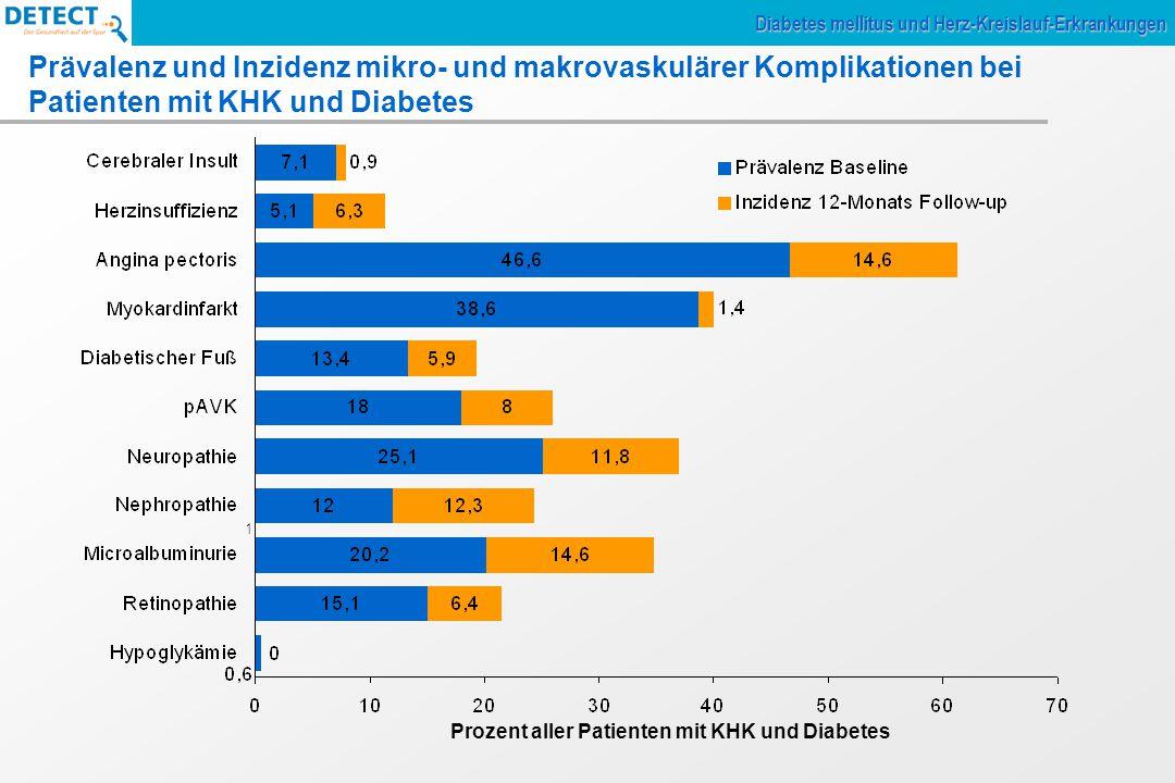 Prozent aller Patienten mit KHK und Diabetes 1 Prävalenz und Inzidenz mikro- und makrovaskulärer Komplikationen bei Patienten mit KHK und Diabetes Diabetes mellitus und Herz-Kreislauf-Erkrankungen