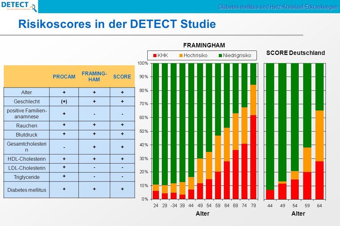 Risikoscores in der DETECT Studie PROCAM FRAMING- HAM SCORE Alter+++ Geschlecht(+)++ positive Familien- anamnese +-- Rauchen +++ Blutdruck +++ Gesamtc