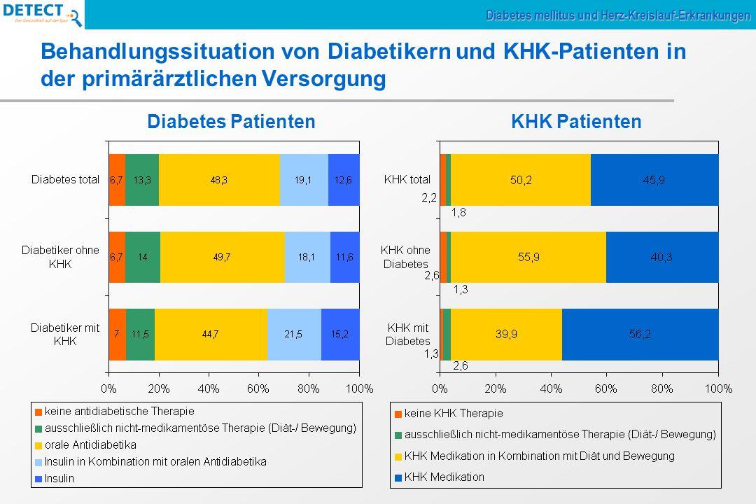 Behandlungssituation von Diabetikern und KHK-Patienten in der primärärztlichen Versorgung Diabetes mellitus und Herz-Kreislauf-Erkrankungen Diabetes P