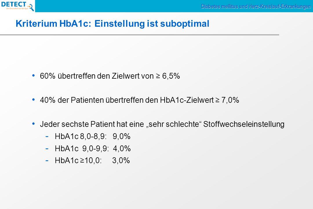 """Kriterium HbA1c: Einstellung ist suboptimal 60% übertreffen den Zielwert von ≥ 6,5% 40% der Patienten übertreffen den HbA1c-Zielwert ≥ 7,0% Jeder sechste Patient hat eine """"sehr schlechte Stoffwechseleinstellung - HbA1c 8,0-8,9: 9,0% - HbA1c 9,0-9,9: 4,0% - HbA1c ≥10,0: 3,0% Diabetes mellitus und Herz-Kreislauf-Erkrankungen"""