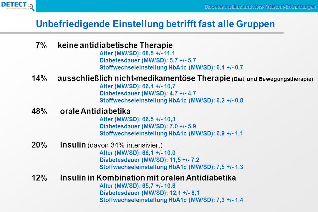 Unbefriedigende Einstellung betrifft fast alle Gruppen 7% keine antidiabetische Therapie Alter (MW/SD): 68,5 +/- 11.1 Diabetesdauer (MW/SD): 5,7 +/- 5