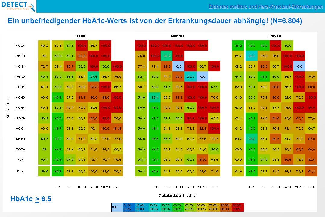 Ein unbefriedigender HbA1c-Werts ist von der Erkrankungsdauer abhängig.