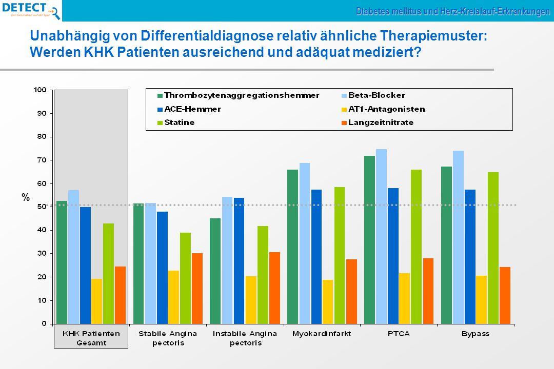 Unabhängig von Differentialdiagnose relativ ähnliche Therapiemuster: Werden KHK Patienten ausreichend und adäquat mediziert.