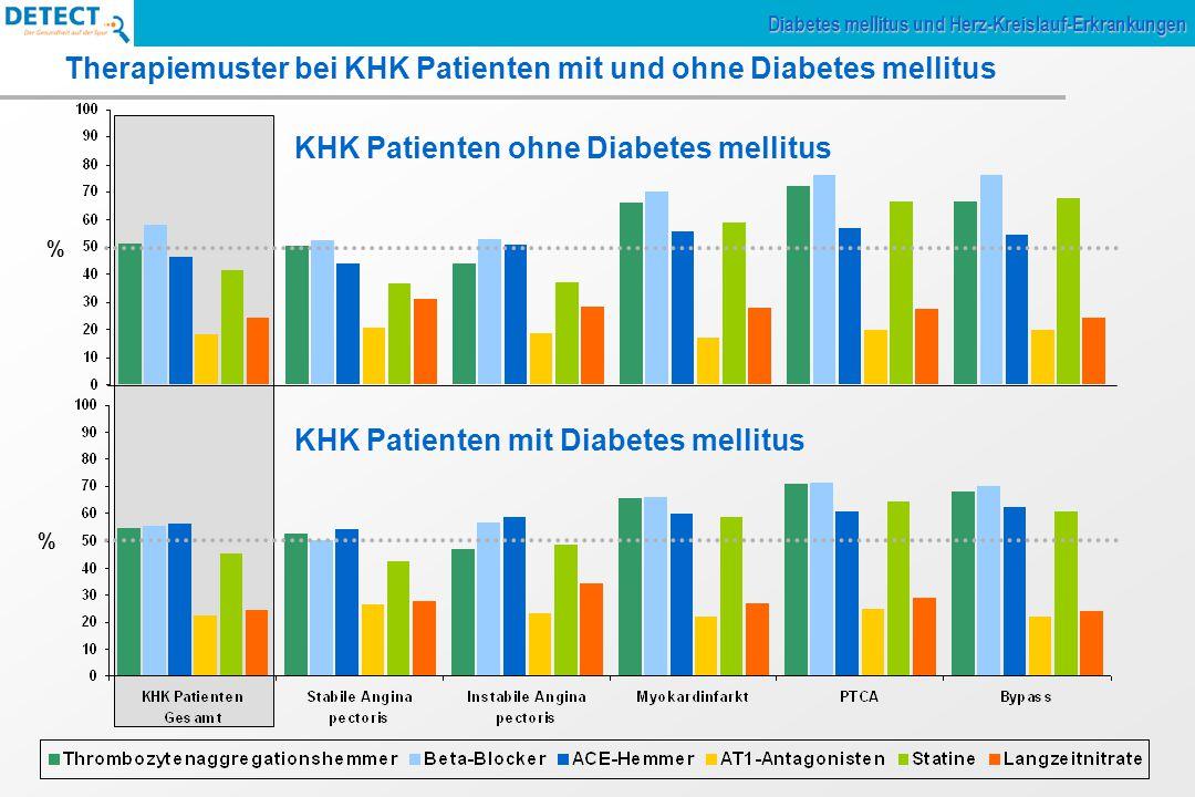 Therapiemuster bei KHK Patienten mit und ohne Diabetes mellitus Diabetes mellitus und Herz-Kreislauf-Erkrankungen KHK Patienten ohne Diabetes mellitus KHK Patienten mit Diabetes mellitus % %