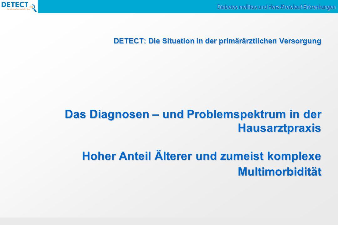 Risikoscores in der DETECT Studie PROCAM FRAMING- HAM SCORE Alter+++ Geschlecht(+)++ positive Familien- anamnese +-- Rauchen +++ Blutdruck +++ Gesamtcholesteri n -++ HDL-Cholesterin+++ LDL-Cholesterin +-- Triglyceride +-- Diabetes mellitus +++ Diabetes mellitus und Herz-Kreislauf-Erkrankungen Alter FRAMINGHAM SCORE Deutschland Alter