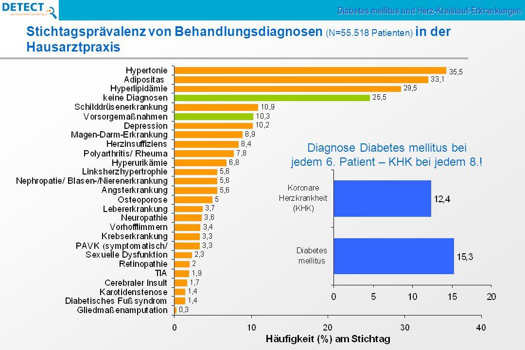Stichtagsprävalenz von Behandlungsdiagnosen (N=55.518 Patienten) in der Hausarztpraxis Diagnose Diabetes mellitus bei jedem 6.