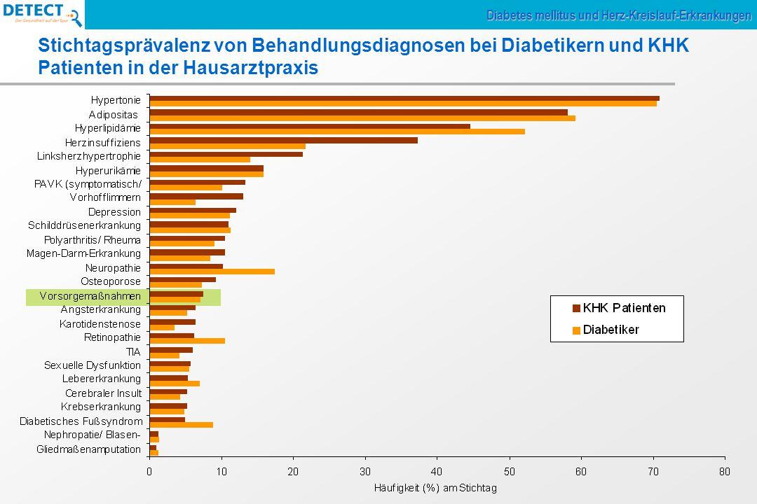 Diabetes mellitus und KHK gehören zu den Top 5 in der Hausarztpraxis Prävalenz Diabetes mellitus Gesamt: 15,3% (Typ 1: 0,5%, Typ 2: 14,7%) Männer: 18,2%; Frauen: 13,2% Prävalenz KHK Gesamt: 12,4% Männer: 17,5%, Frauen: 8,9% Prävalenz (%) Diabetes mellitus und Herz-Kreislauf-Erkrankungen