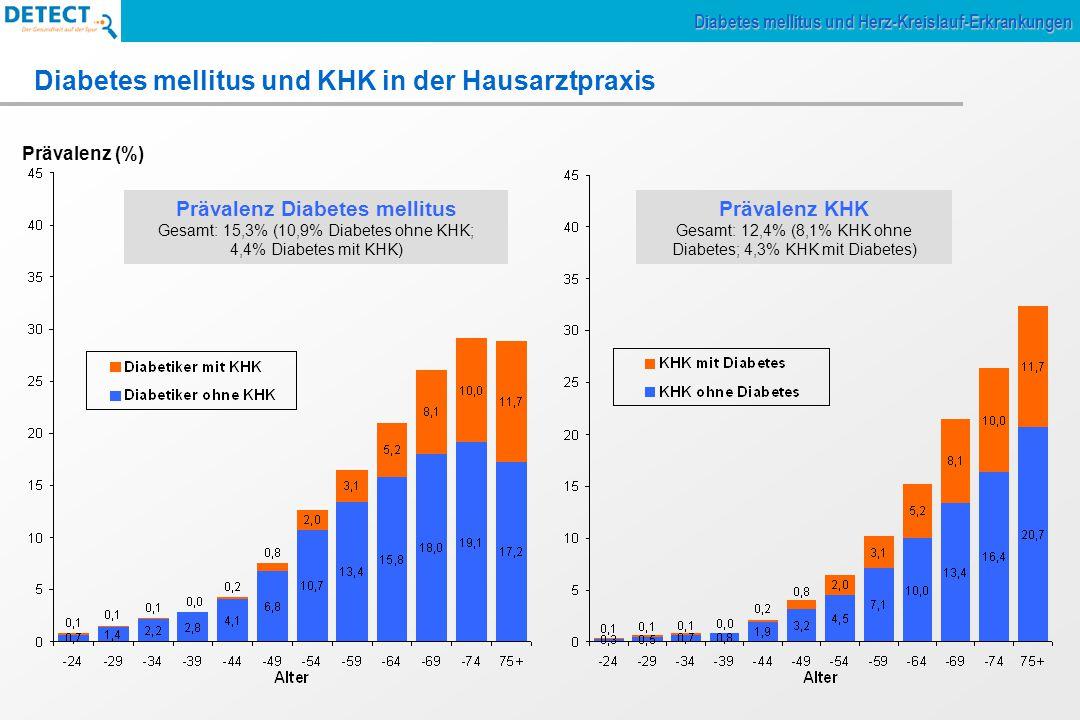 Keine Diagnose 7.491 (58,2%) Diabetes 244 (1,9%) KHK 83 (0,6%) Zusätzl.