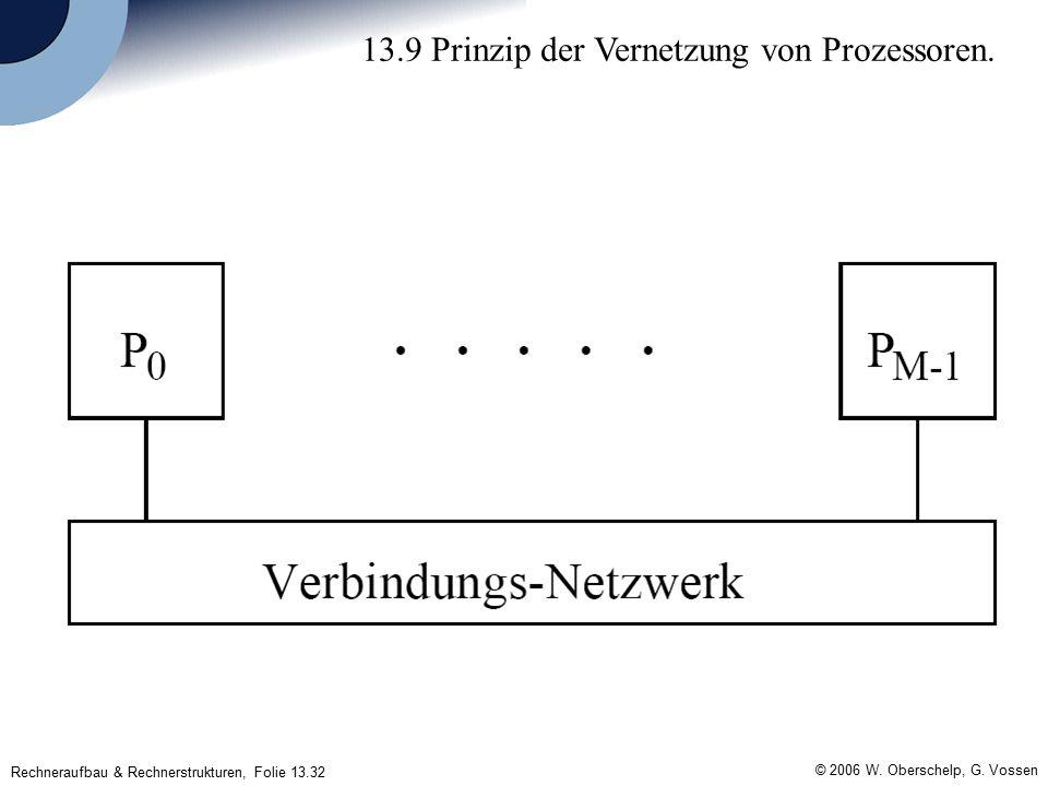 Rechneraufbau & Rechnerstrukturen, Folie 13.32 © 2006 W.