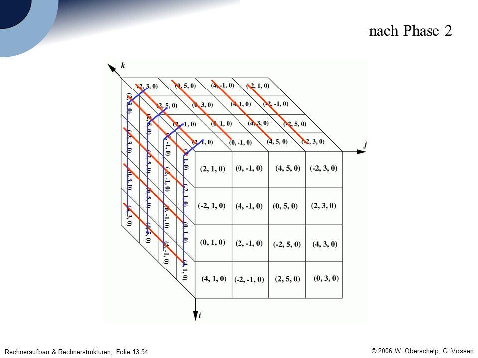 Rechneraufbau & Rechnerstrukturen, Folie 13.54 © 2006 W. Oberschelp, G. Vossen nach Phase 2
