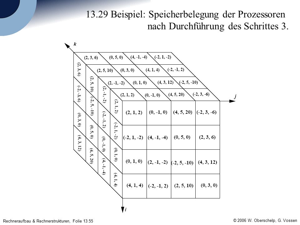 Rechneraufbau & Rechnerstrukturen, Folie 13.55 © 2006 W.