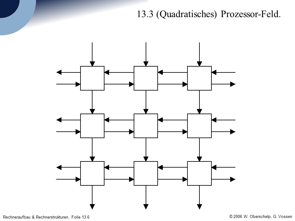 Rechneraufbau & Rechnerstrukturen, Folie 13.7 © 2006 W.