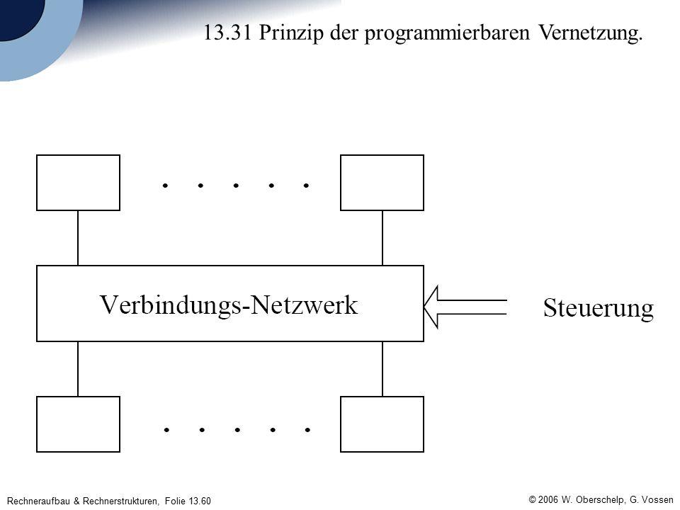 Rechneraufbau & Rechnerstrukturen, Folie 13.60 © 2006 W.