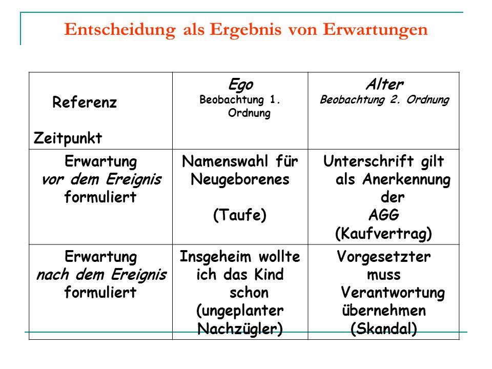 Referenz Zeitpunkt Ego Beobachtung 1. Ordnung Alter Beobachtung 2. Ordnung Erwartung vor dem Ereignis formuliert Namenswahl für Neugeborenes (Taufe) U