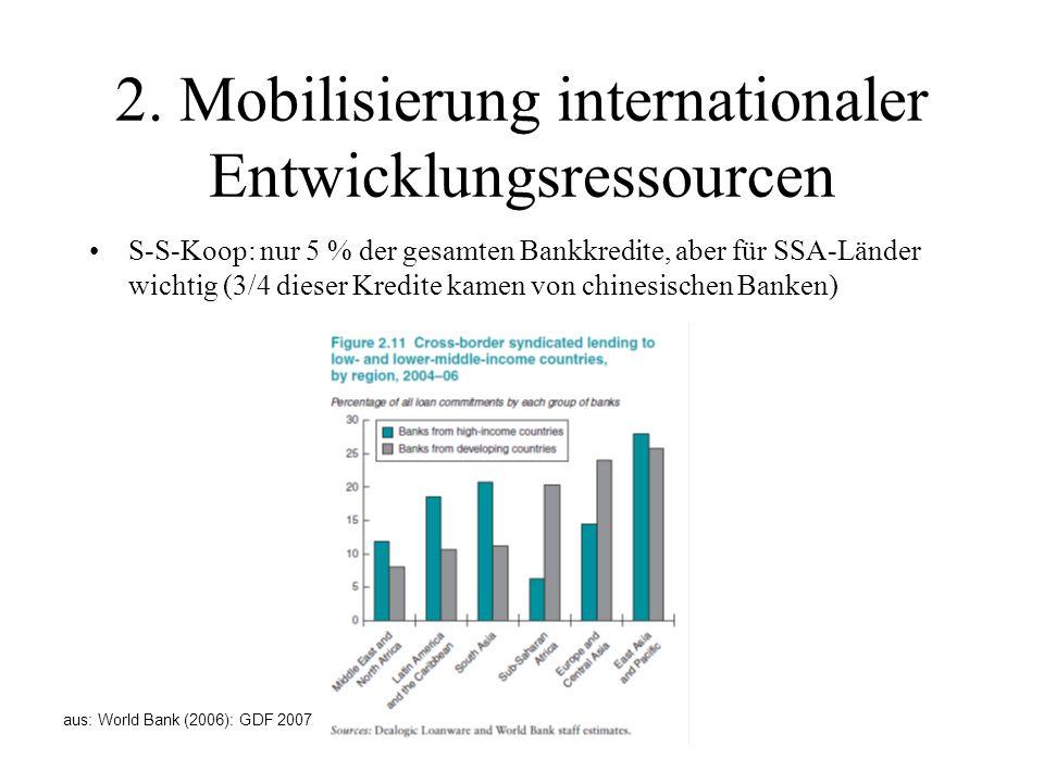 2. Mobilisierung internationaler Entwicklungsressourcen S-S-Koop: nur 5 % der gesamten Bankkredite, aber für SSA-Länder wichtig (3/4 dieser Kredite ka