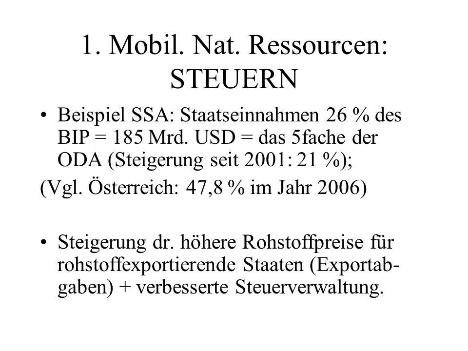 1. Mobil. Nat. Ressourcen: STEUERN Beispiel SSA: Staatseinnahmen 26 % des BIP = 185 Mrd.