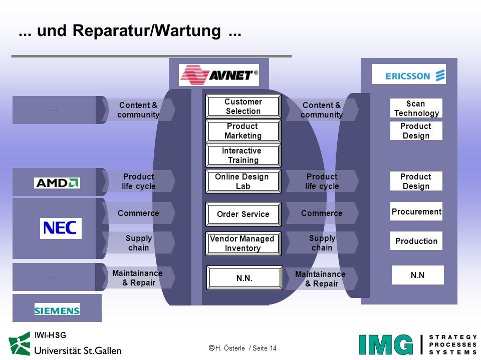  H. Österle / Seite 14 IWI-HSG... und Reparatur/Wartung... Scan Technology Procurement Product Design Customer Selection Product Marketing Interactiv