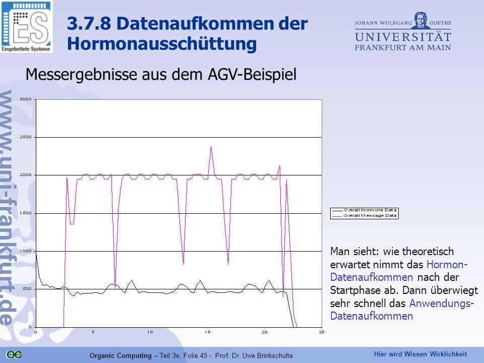 Hier wird Wissen Wirklichkeit Organic Computing – Teil 3e, Folie 45 - Prof. Dr. Uwe Brinkschulte Messergebnisse aus dem AGV-Beispiel 3.7.8 Datenaufkom