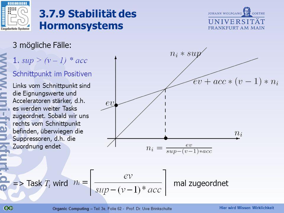 Hier wird Wissen Wirklichkeit Organic Computing – Teil 3e, Folie 62 - Prof. Dr. Uwe Brinkschulte 3 mögliche Fälle: 1. sup > (v – 1) * acc Schnittpunkt