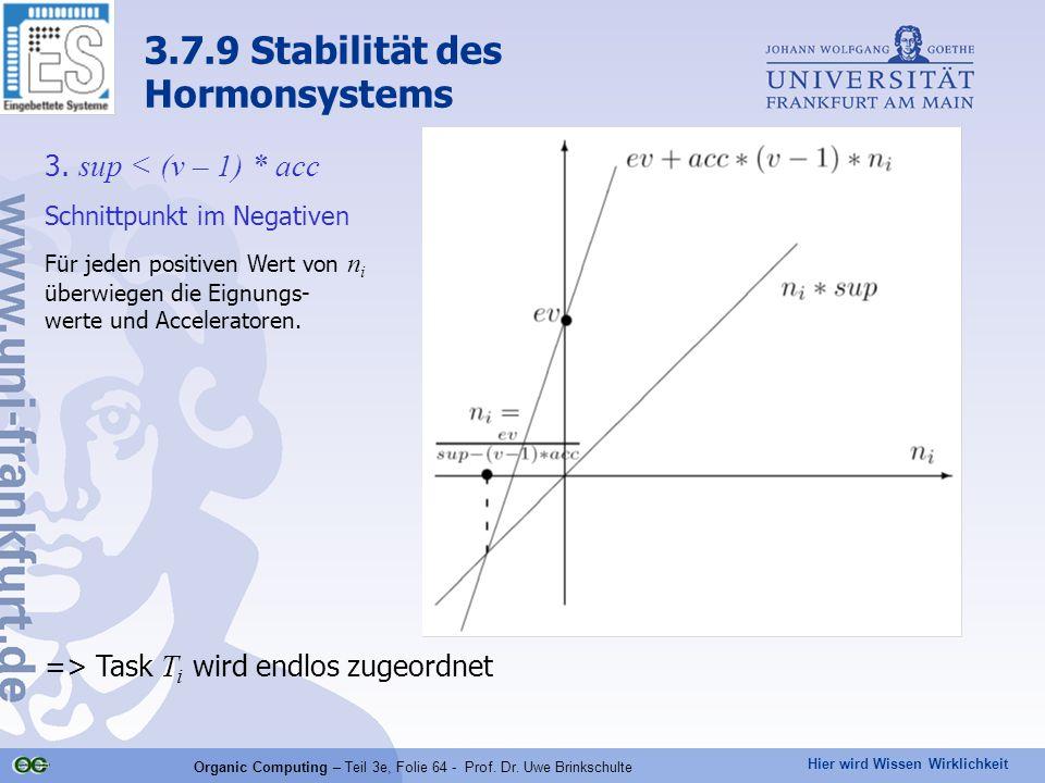 Hier wird Wissen Wirklichkeit Organic Computing – Teil 3e, Folie 64 - Prof. Dr. Uwe Brinkschulte 3. sup < (v – 1) * acc Schnittpunkt im Negativen Für