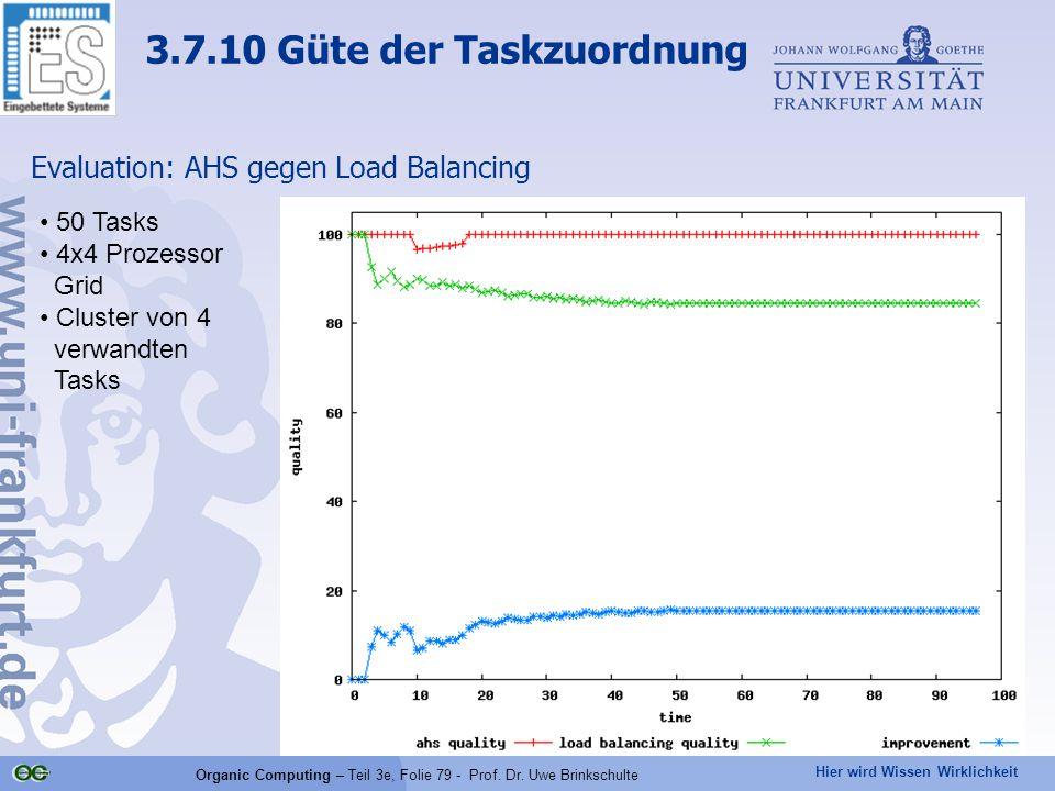 Hier wird Wissen Wirklichkeit Organic Computing – Teil 3e, Folie 79 - Prof. Dr. Uwe Brinkschulte Evaluation: AHS gegen Load Balancing 50 Tasks 4x4 Pro