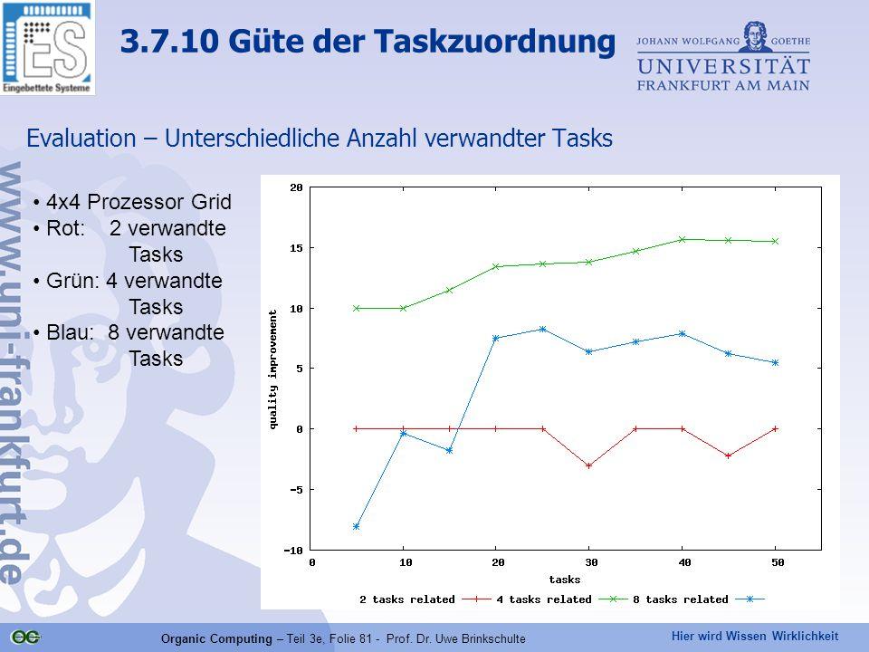 Hier wird Wissen Wirklichkeit Organic Computing – Teil 3e, Folie 81 - Prof. Dr. Uwe Brinkschulte Evaluation – Unterschiedliche Anzahl verwandter Tasks