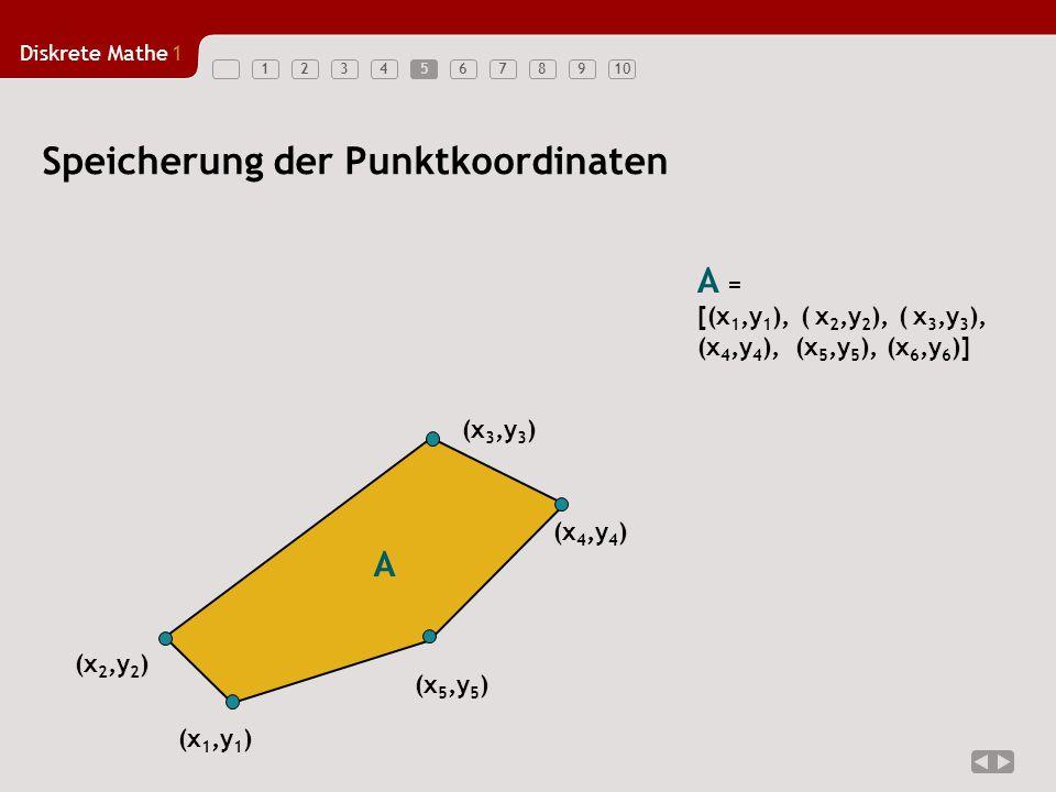 Diskrete Mathe1 12345678910 Speicherung der Punktkoordinaten (x 1,y 1 ) (x 4,y 4 ) (x 5,y 5 ) (x 2,y 2 ) (x 3,y 3 ) A A = [(x 1,y 1 ), ( x 2,y 2 ), (